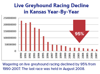 Decrease in live betting in Kansas